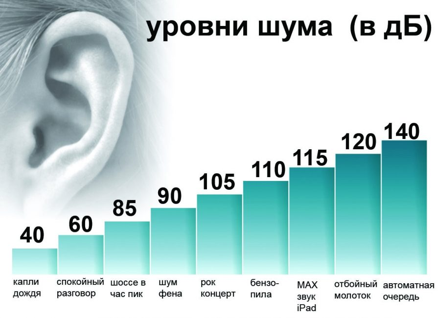 таблица в уровня шума дц