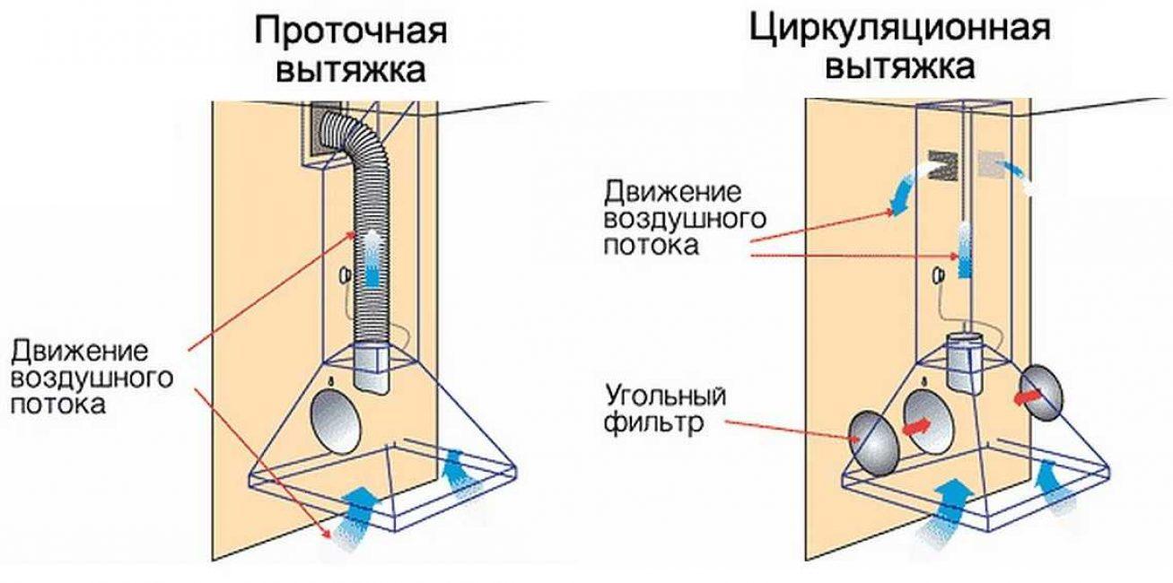 проточная и циркуляционная вытяжка