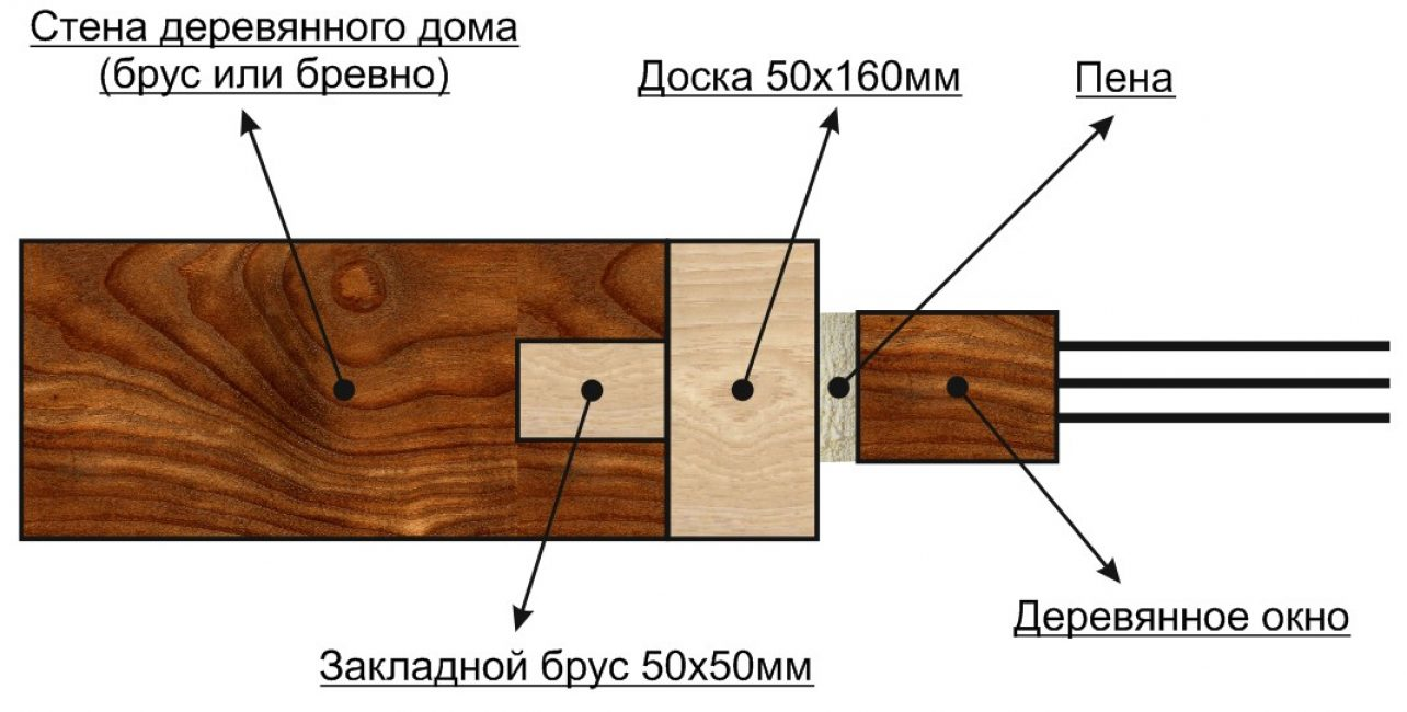 схема обсадки для окон деревянного дома