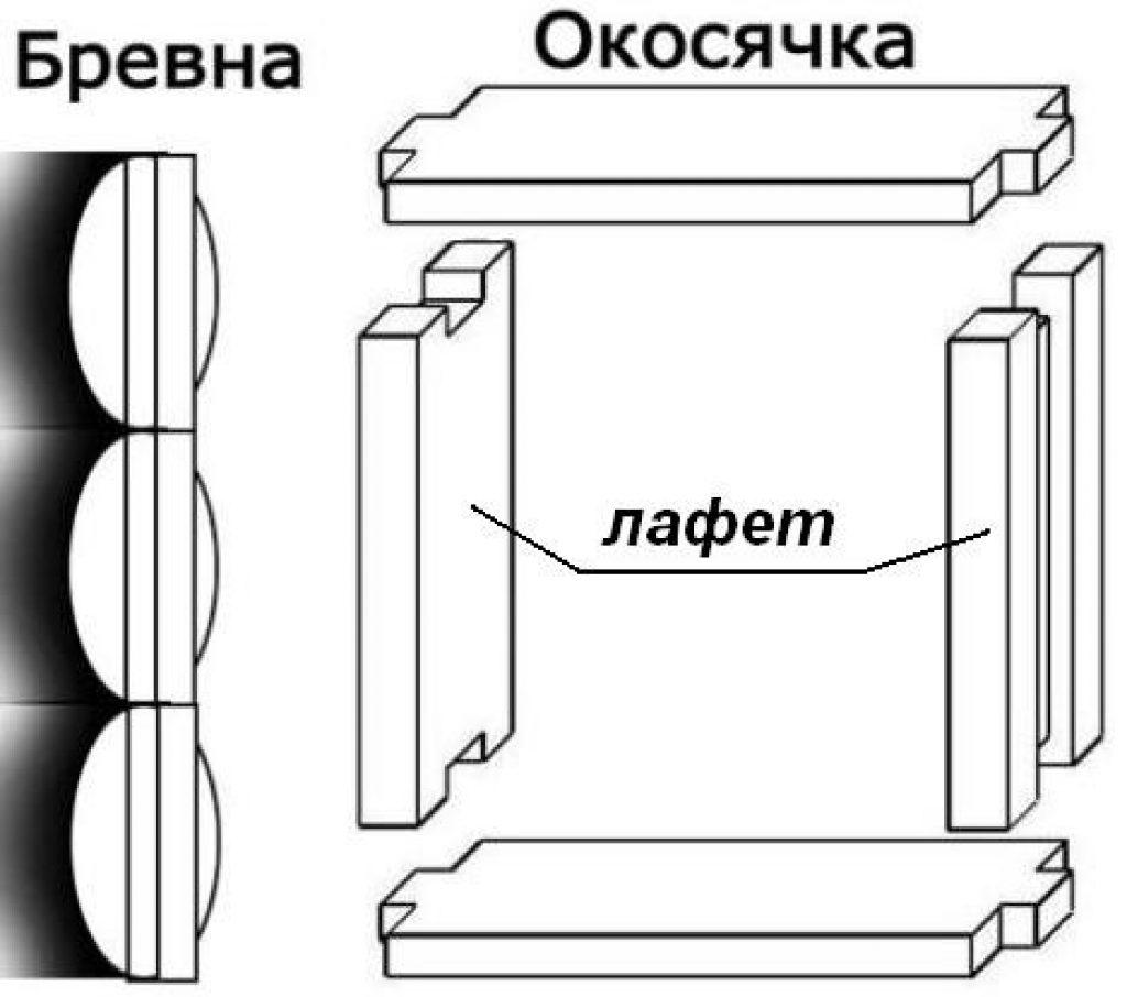лафетная окосячка для деревянного дома
