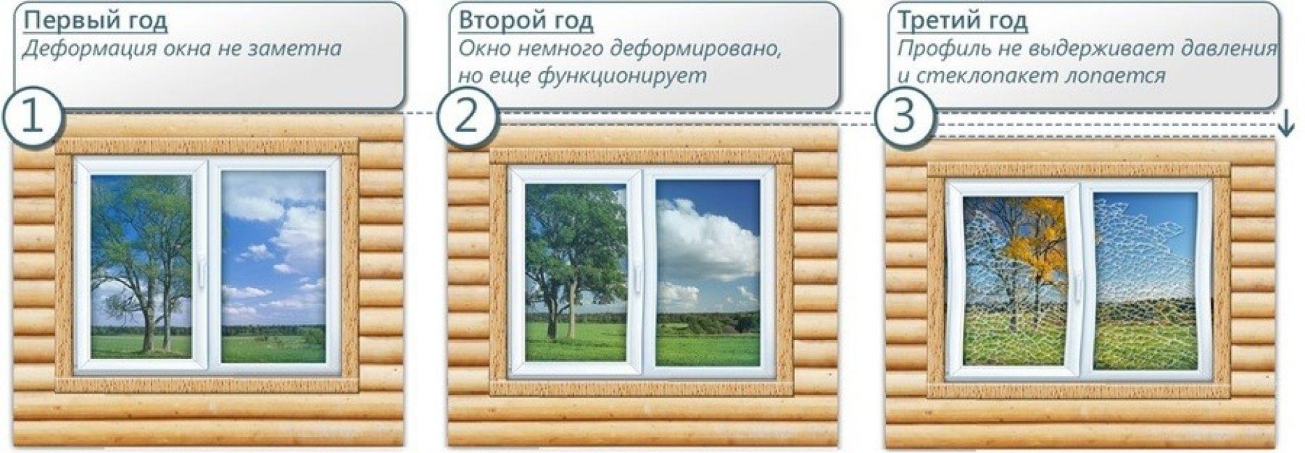 схема усадки окна в деревянном доме