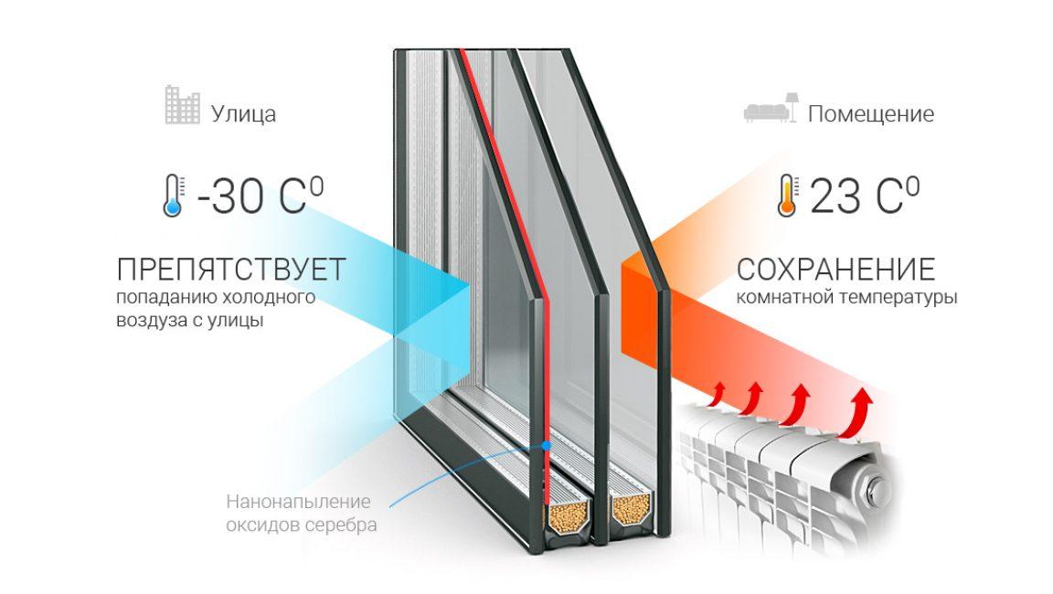 Схема энергосбережения стеклопакета