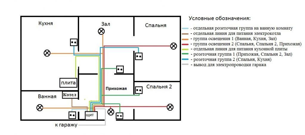 Электропроводка своими руками пошаговое описание 81