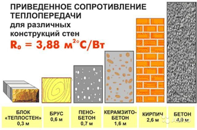 Теплоизоляция разных видов материалов