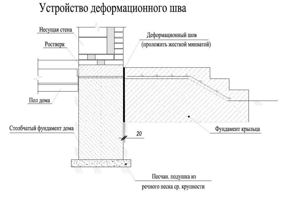 устройство деформационного шва