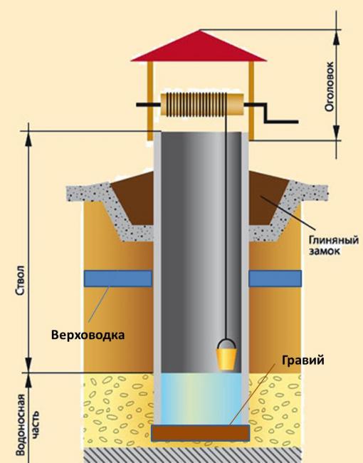 Схема водяного колодца
