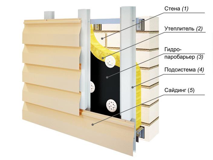 Вентилируемый навесной фасад с отделкой сайдингом