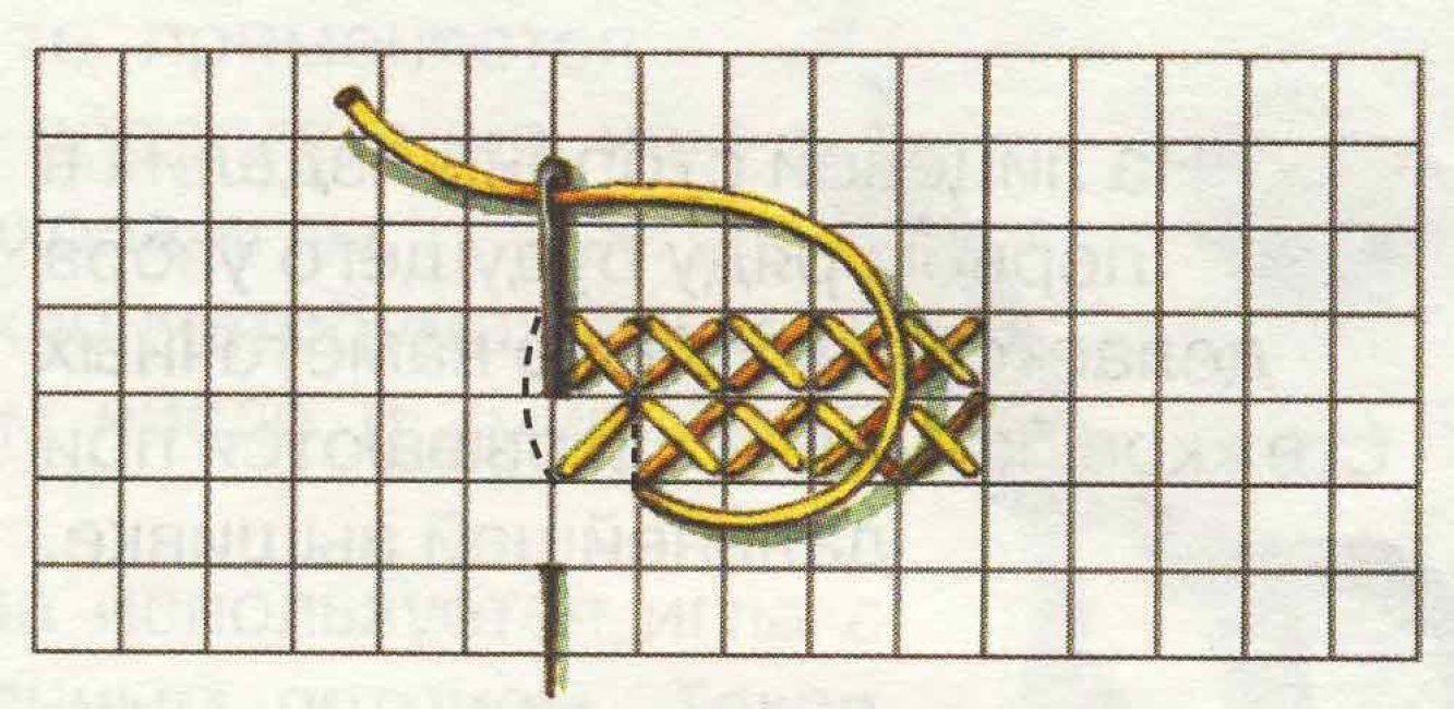 Последовательность выполнения простого креста