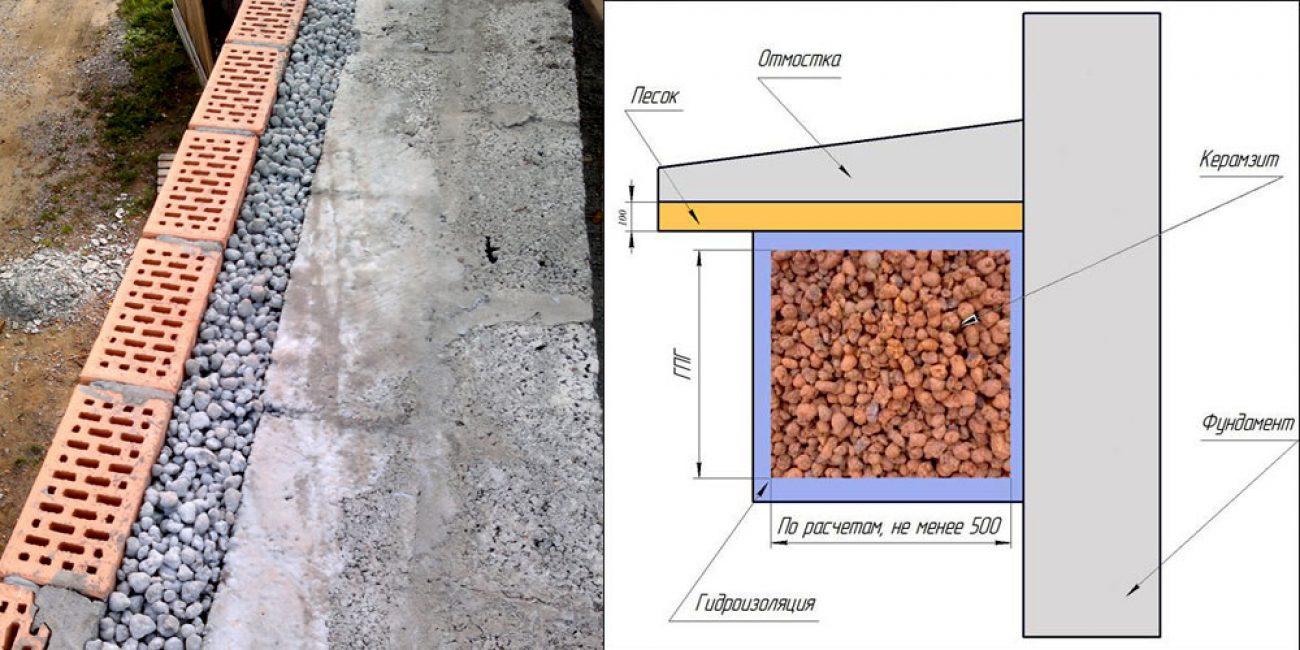 Утеплителе фундамента керамзитом