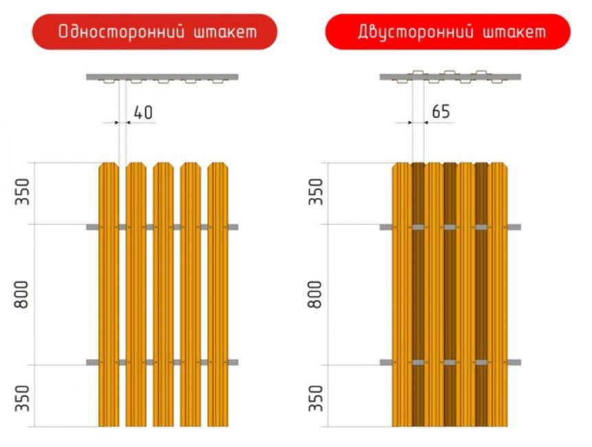 Расстояние между штакетинами