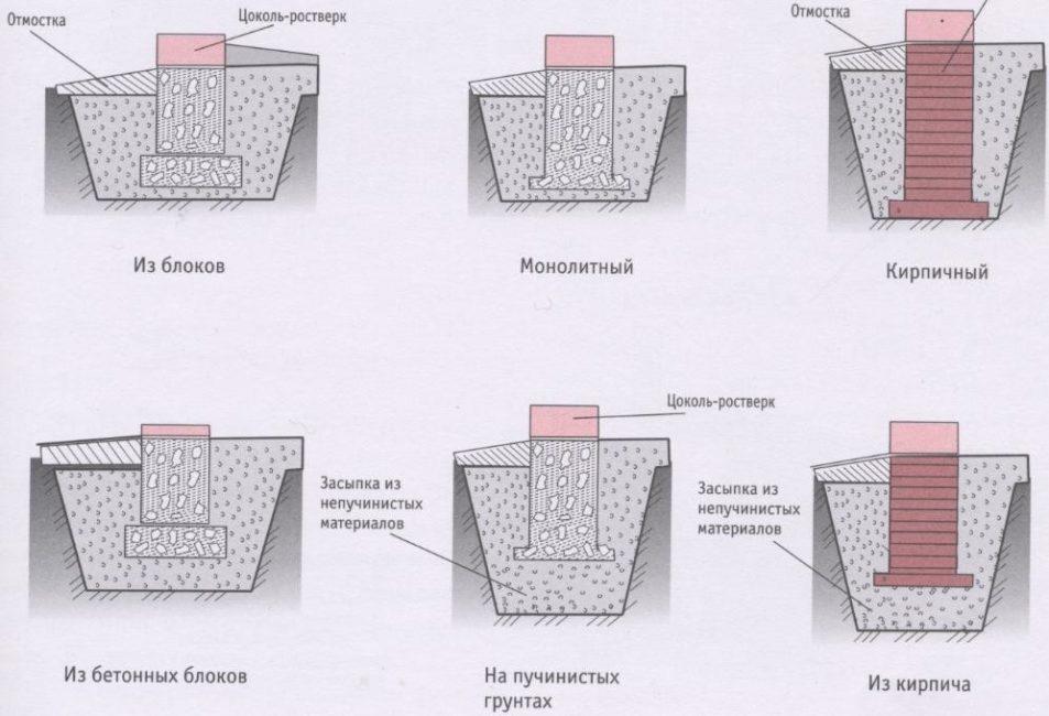 Виды столбчатых фундаментов