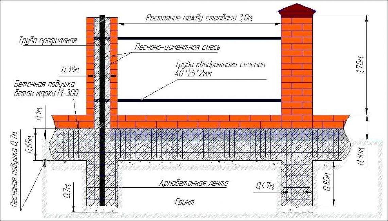 Ленточный фундамент с отделкой металлических опор кирпичом