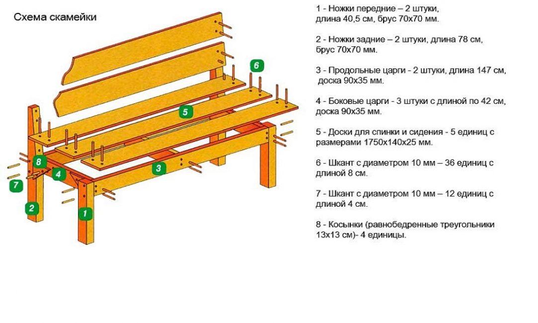 Схема простейшей скамьи