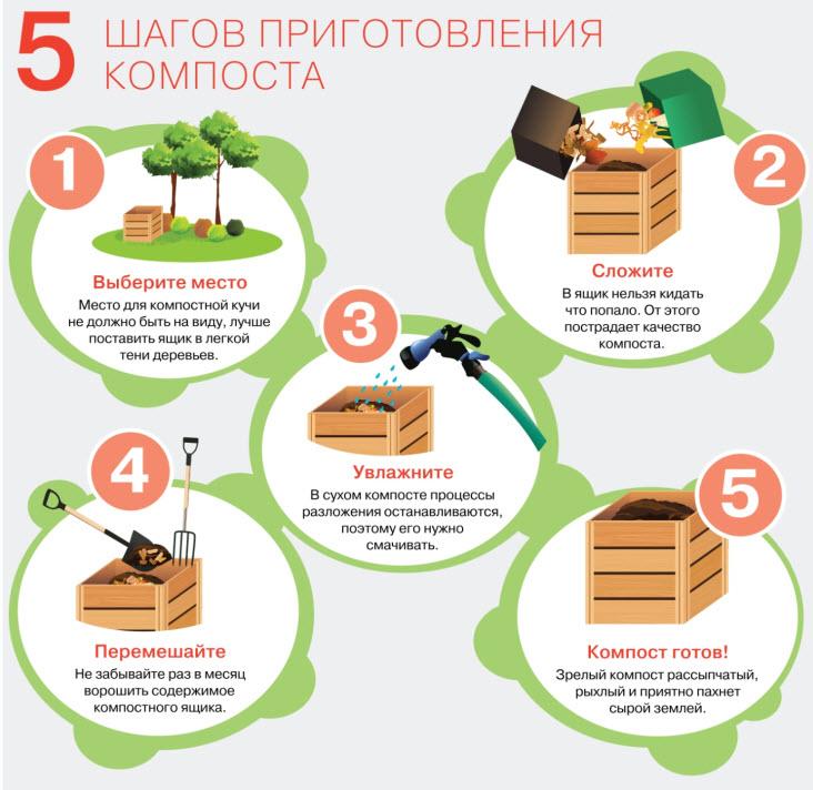 Пять простых шагов для приготовления компоста