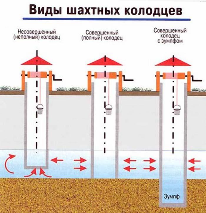 Виды шахтных сооружений