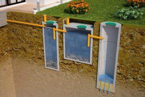 Септик для дома — канализационная яма без откачки: устройство, поэтапное изготовление своими руками из бетонных колец и другие варианты (15 Фото & Видео)