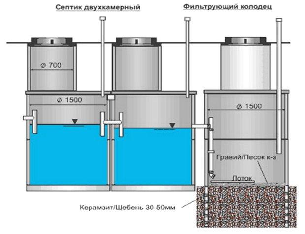 Септик с фильтрационным колодцем