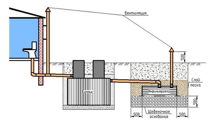 Схема изготовления септика для частного дома своими руками с обязательным обустройством вентиляции