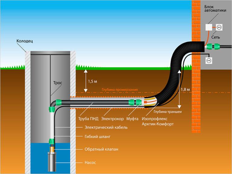 Схема подачи воды в дом
