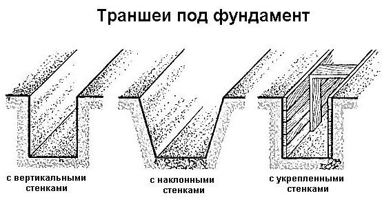 Траншеи под фундамент