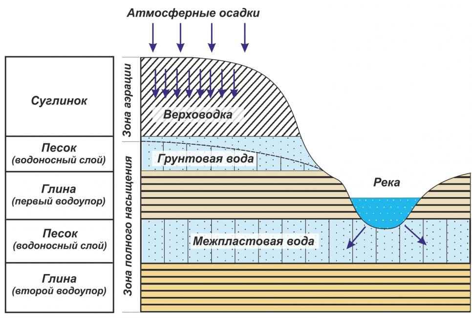 Типы подземных вод по глубине залегания