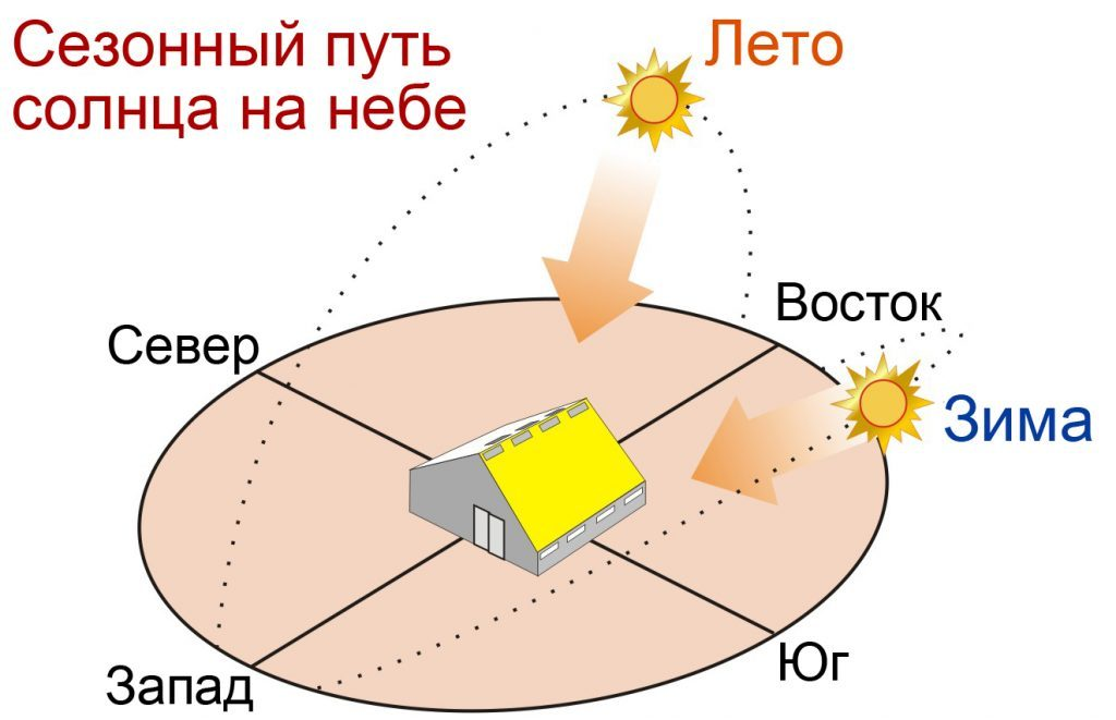 Схема движения солнца по времени года