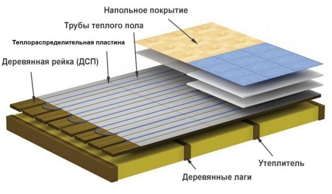 пирог теплого пола на деревянном основании