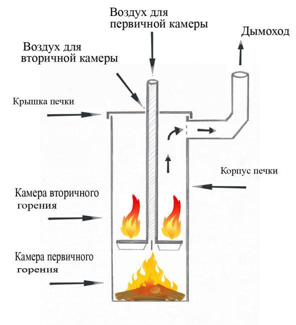 Чудо-печь «Бубофаня»