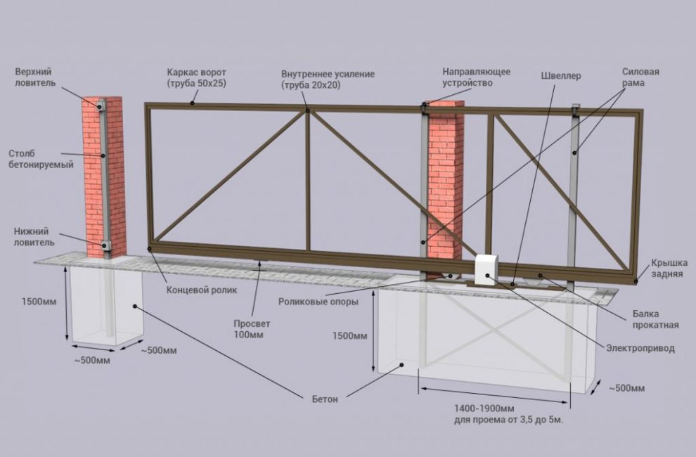 Схема проема для откатных ворот