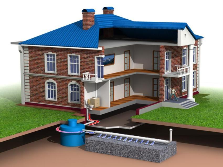 Канализация в частном доме своими варианты