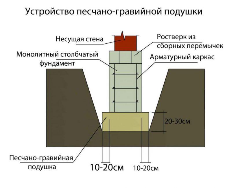 Образец схемы устройства столбчатого фундамента