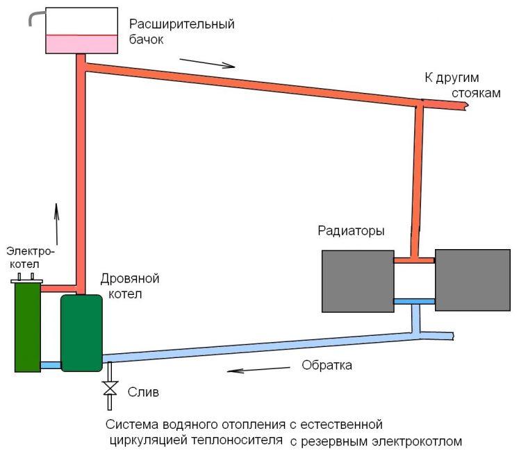 Схема с открытым расширительным баком