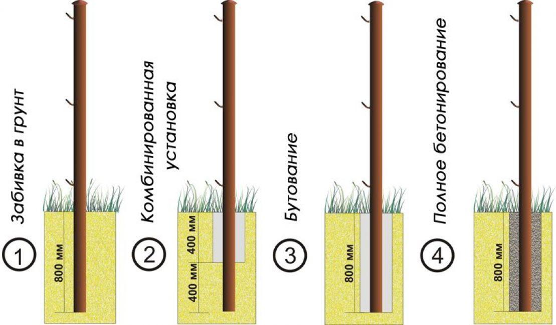 Способы установки столбов