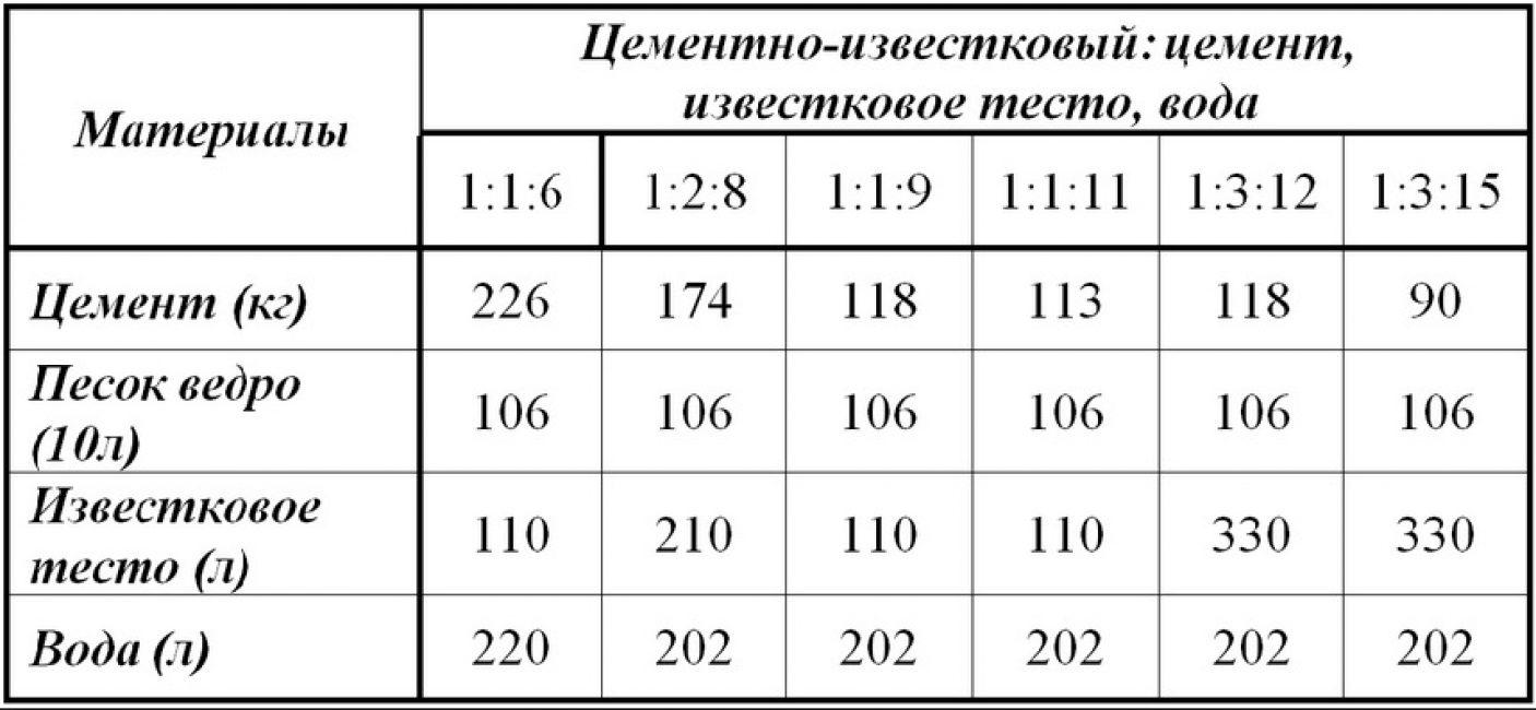 Пропорции цементно-известкового раствора