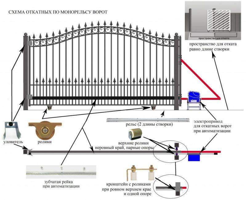 Ворота откатные по рельсу