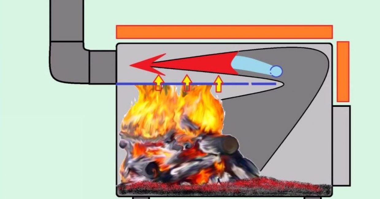Печь с дожигателем