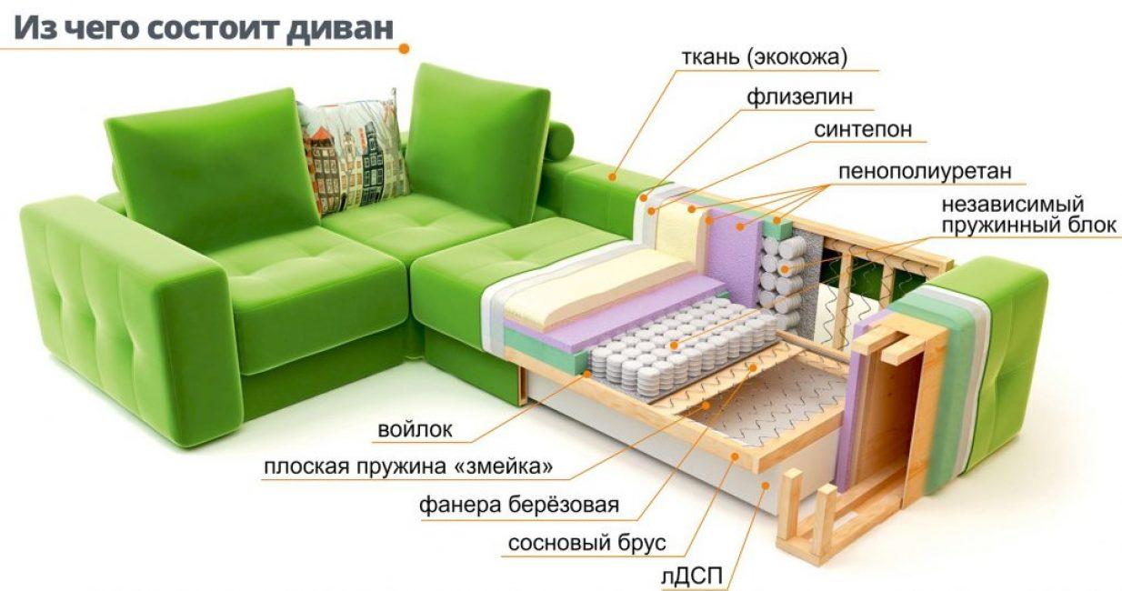 Схематическое изображение дивана