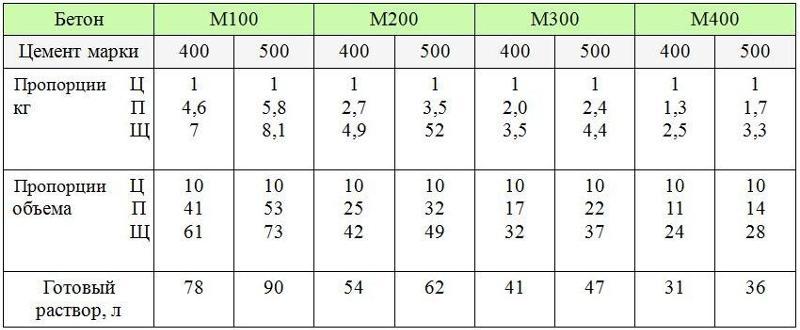 Таблица соотношения цемента, песка и щебня