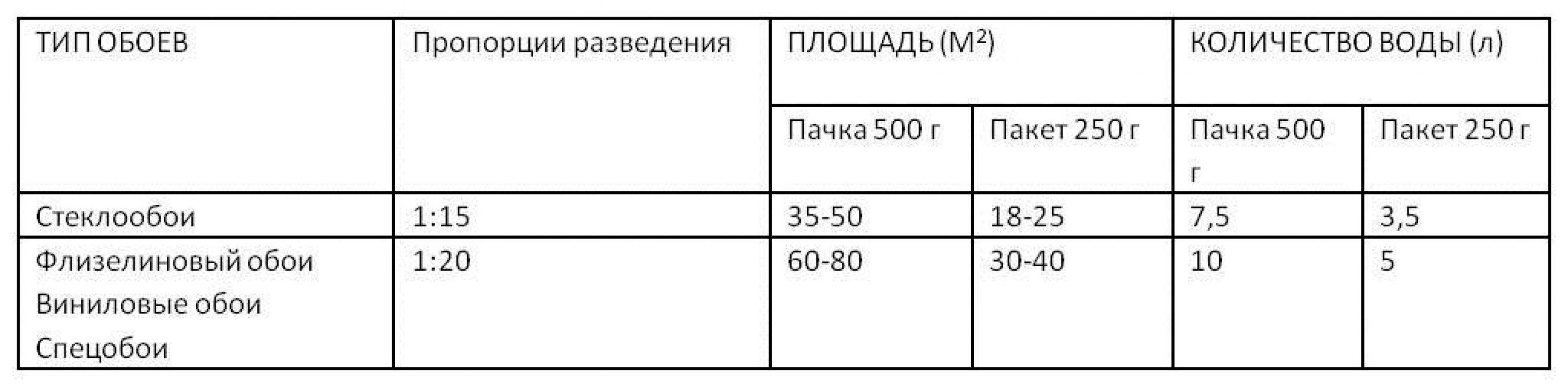 Примерная таблица по расходу средства