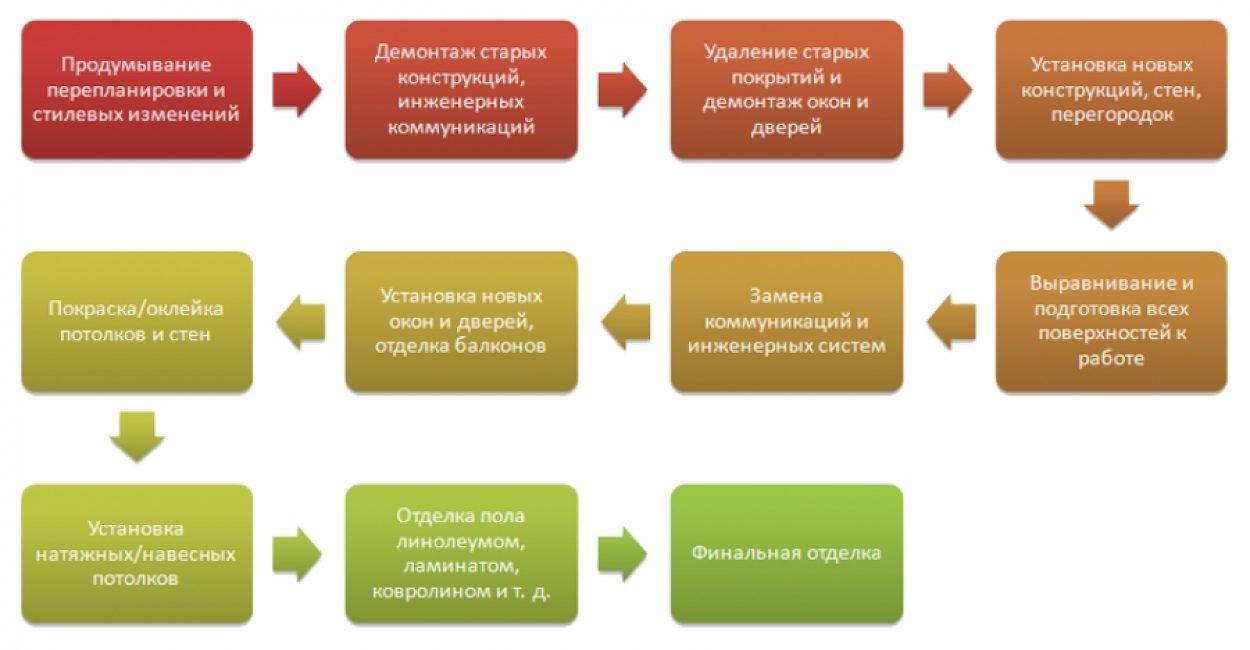 Этапы ремонтных мероприятий