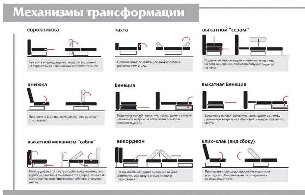 Существует несколько механизмов трансформации мебели из софы в спальное место