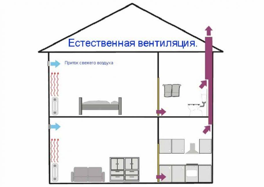 Синими стрелками показано направление притока воздуха в помещение, красными – его вывод