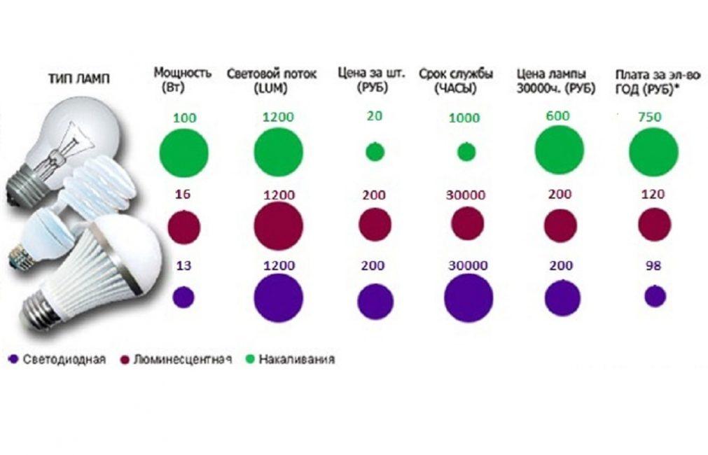 Сравнение параметров разных источников освещения