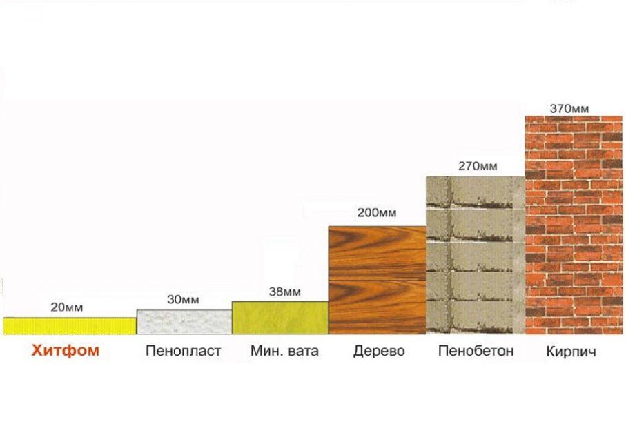 Теплопроводность материалов разной толщины, в мм