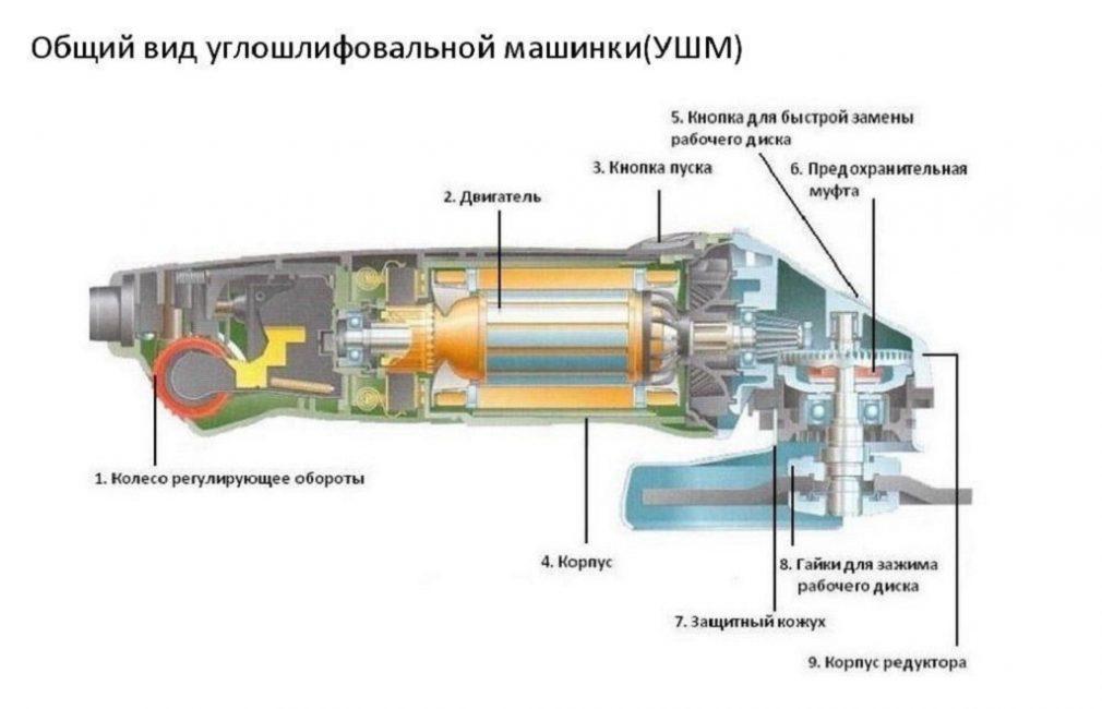 Схема УШМ