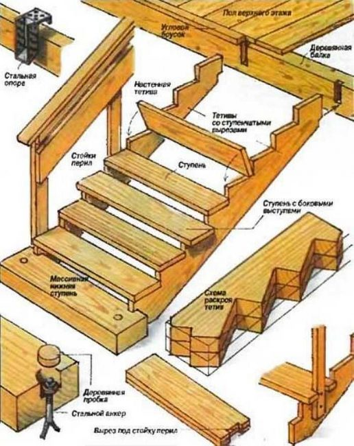 Конструкционные элементы лестницы из древесины