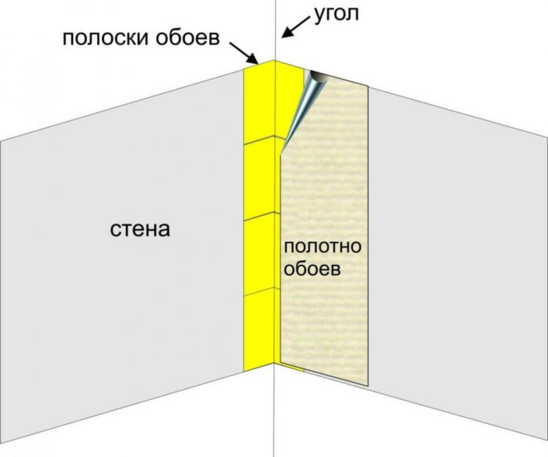 Наглядная инструкция по поклейке обоев в углах