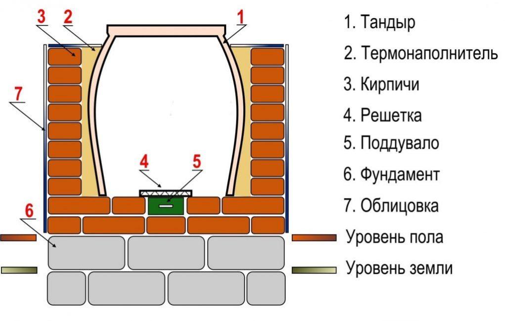 Устройство узбекской печи