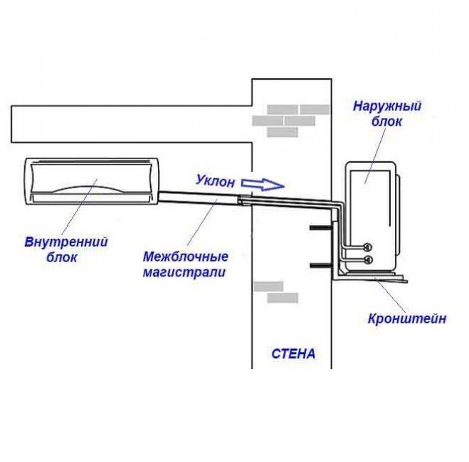 Крепление наружного и внутреннего блока, наклон и магистрали
