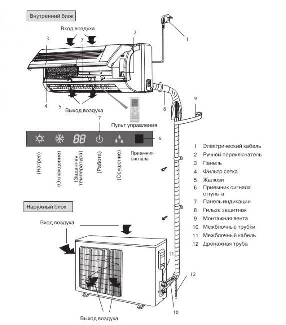 Соединение блоков кондиционера
